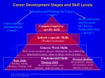 career development stages and skill levels