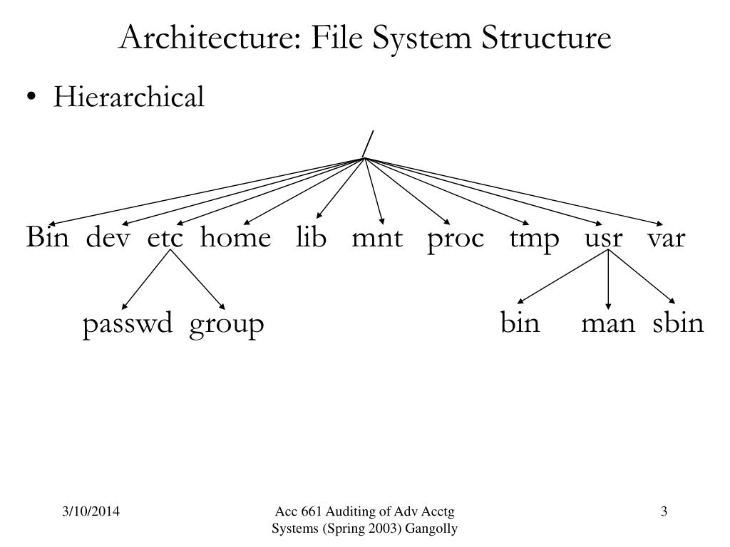 Architecture: File System Structure