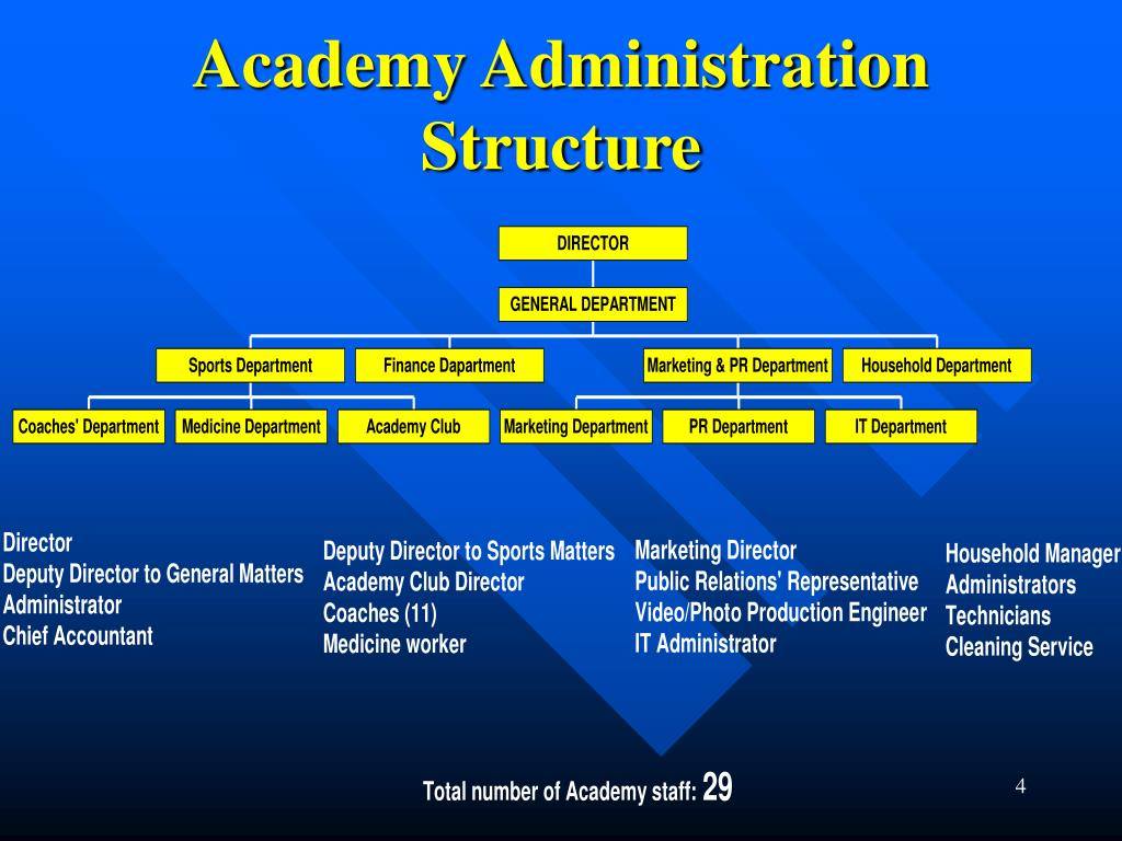 Academy Administration Structure