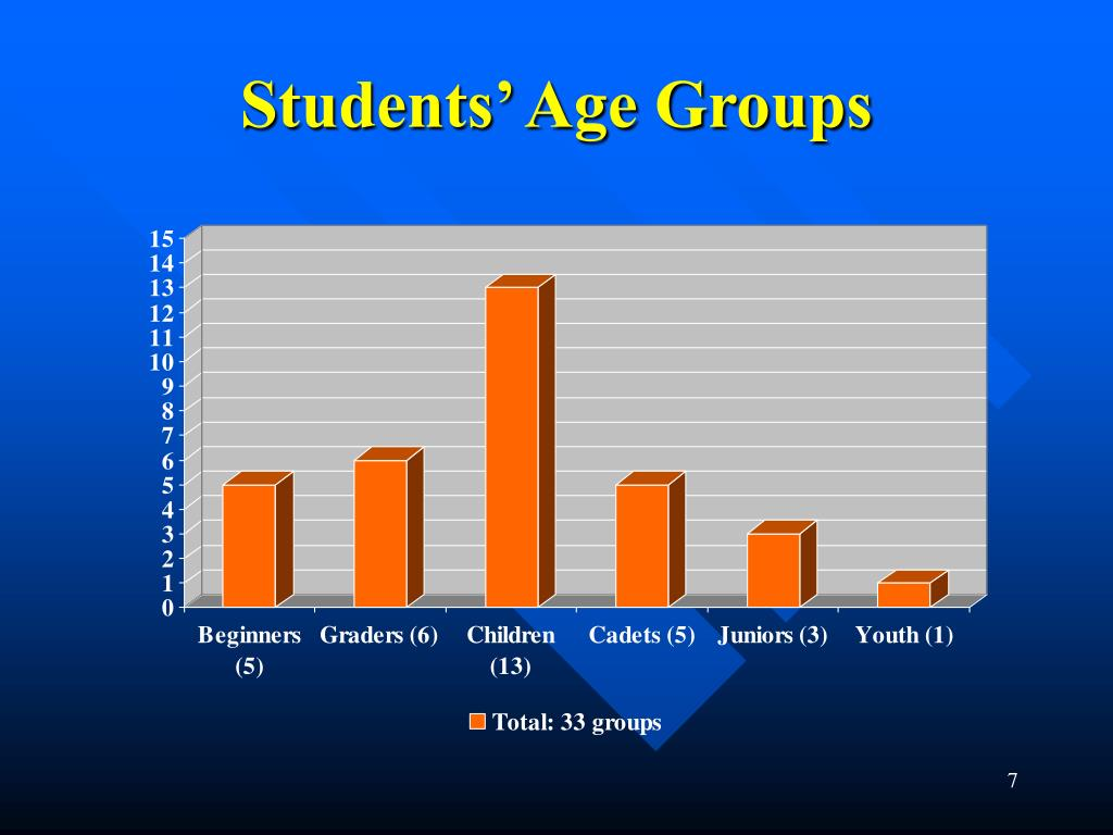 Students' Age Groups