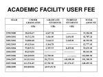 academic facility user fee