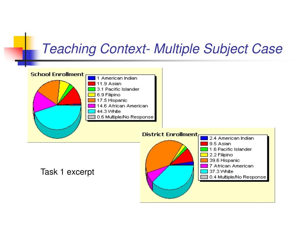 Teaching Context- Multiple Subject Case