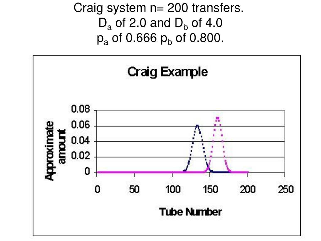 Craig system n= 200 transfers.