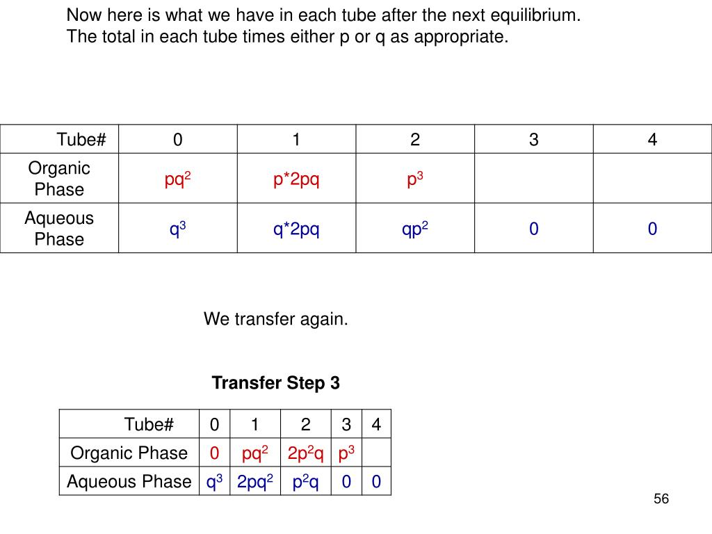 Now here is what we have in each tube after the next equilibrium.