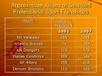 approximate values of selected professional sport franchises