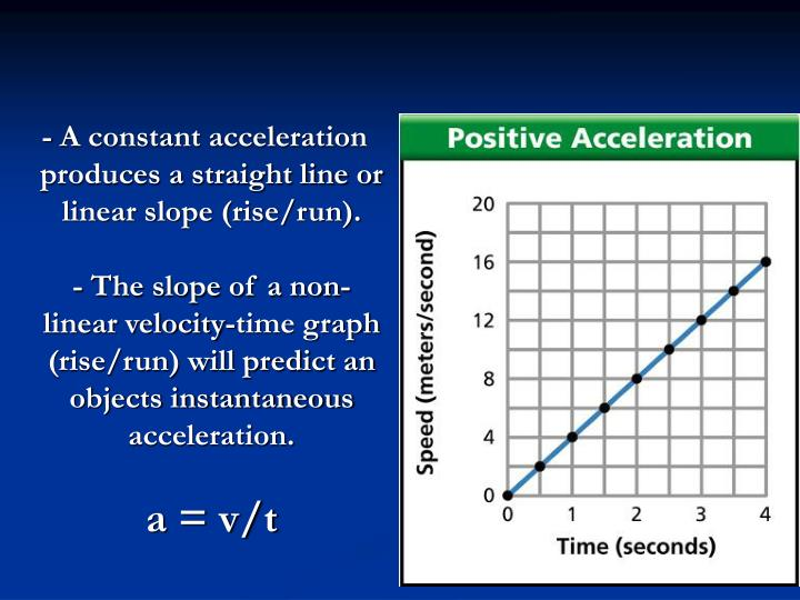 - A constant acceleration produces a straight line or linear slope (rise/run).