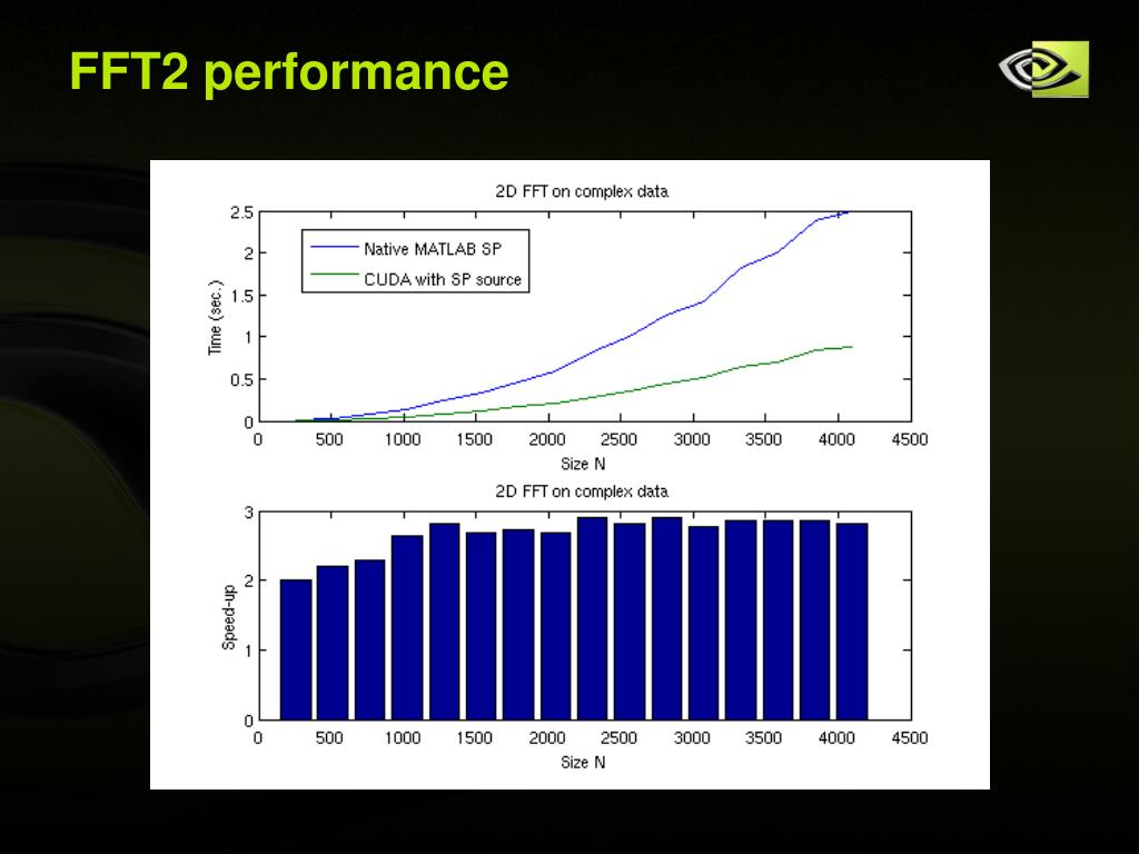 FFT2 performance