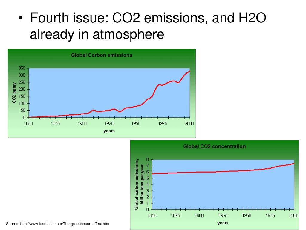 Fourth issue: CO2 emissions, and H2O already in atmosphere