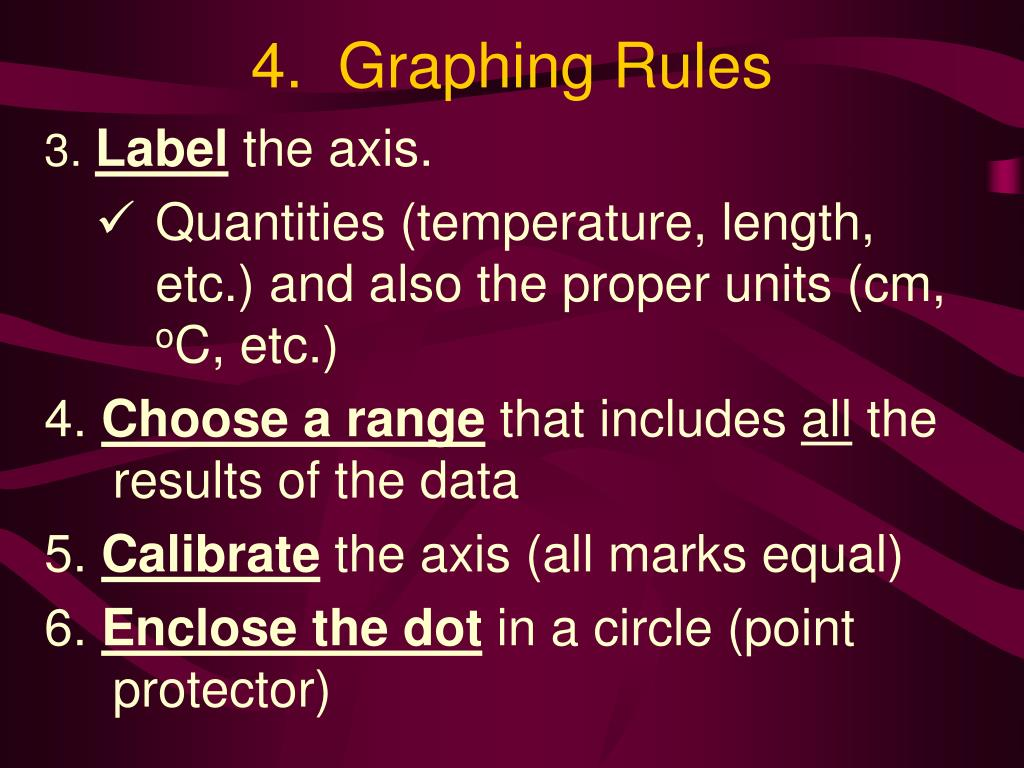 4.  Graphing Rules