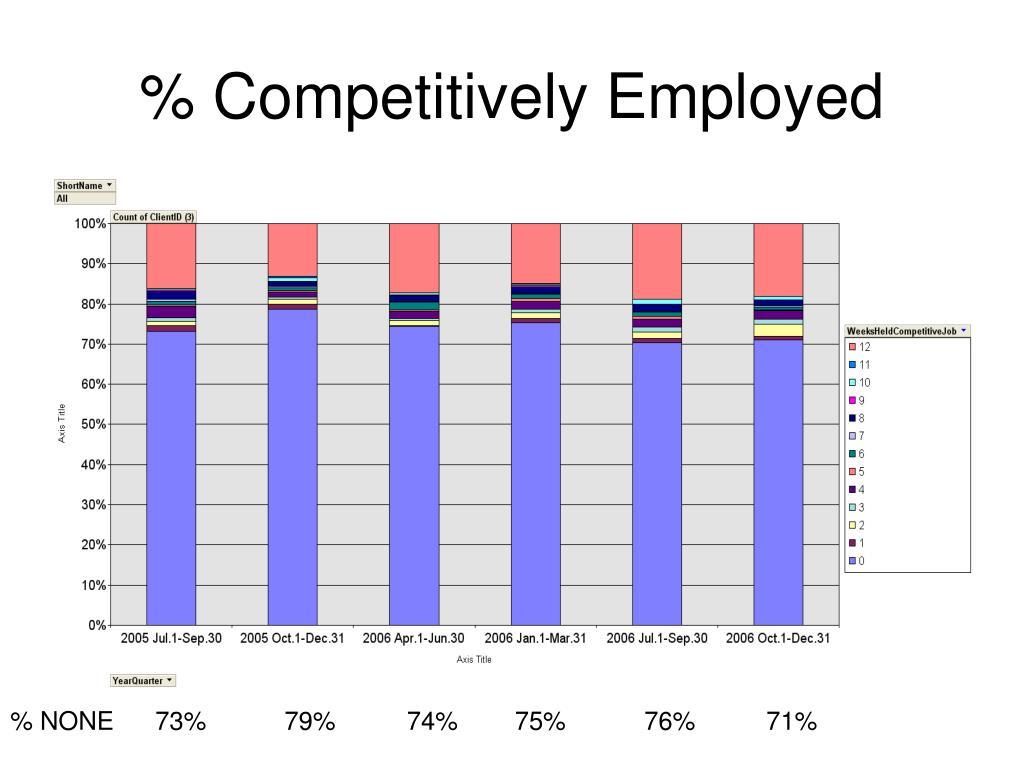 % Competitively Employed