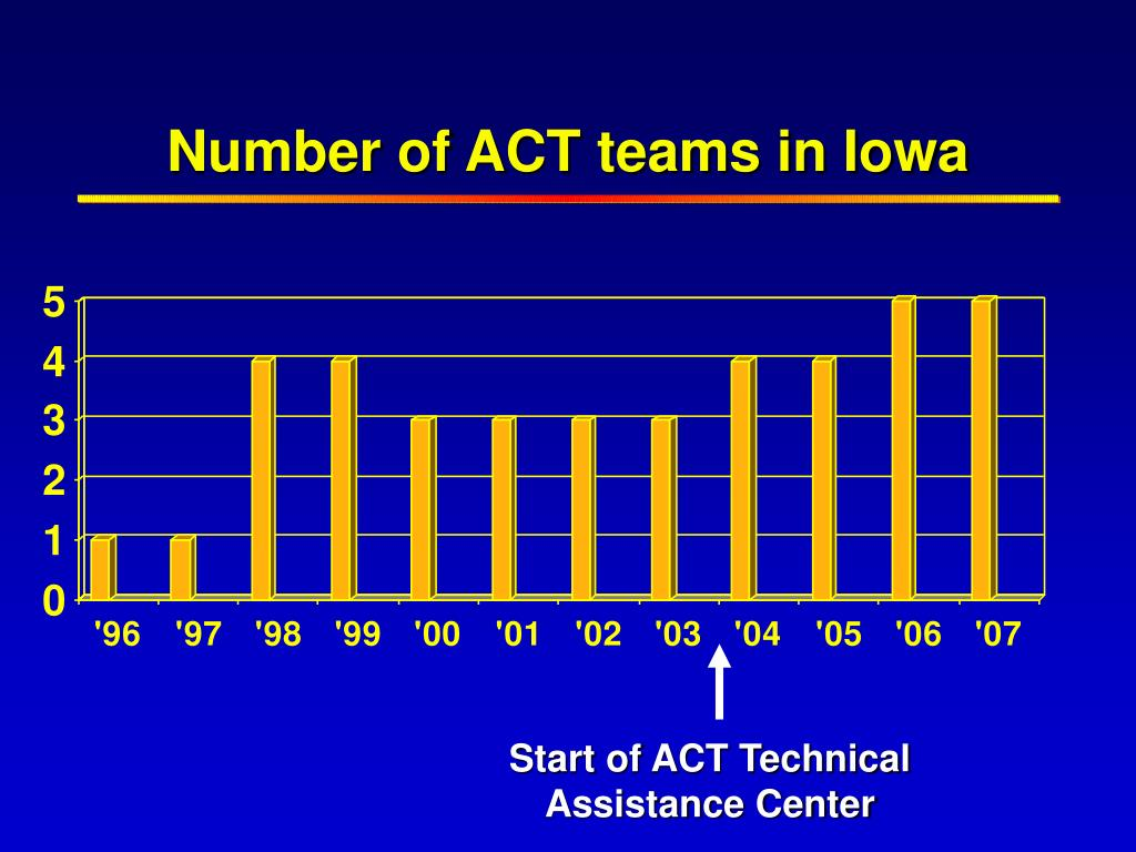 Number of ACT teams in Iowa
