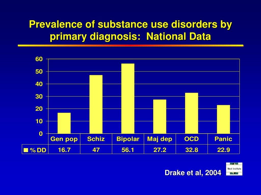 Drake et al, 2004