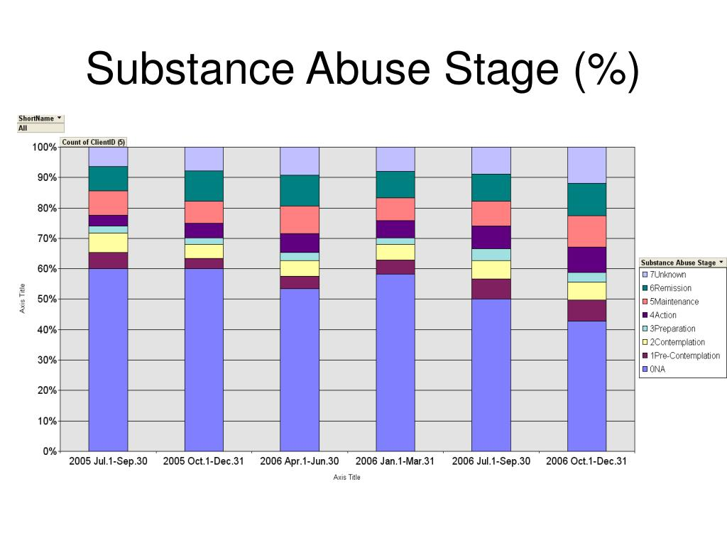 Substance Abuse Stage (%)