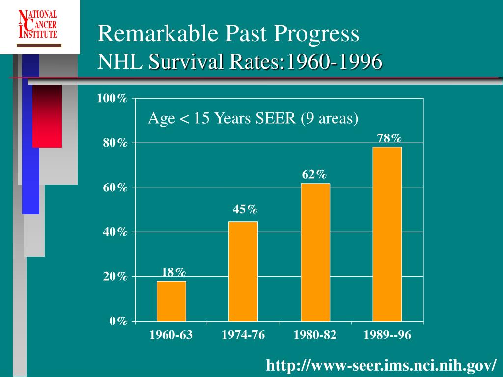 Remarkable Past Progress