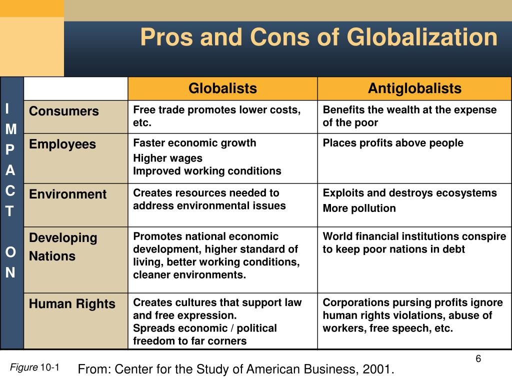 pros and cons globalization of health care The pros and cons of globalization by joy-w98 in this generation manage health and social care practice to ensure positive outcomes for individuals.