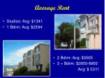 average rent