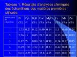 tableau 1 r sultats d analyses chimiques des chantillons des mati res premi res utilis es