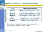 debser s stages of cultural development