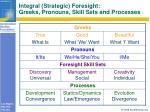 integral strategic foresight greeks pronouns skill sets and processes