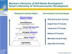 maslow s hierarchy of self needs development smart s hierarchy of technoeconomic development