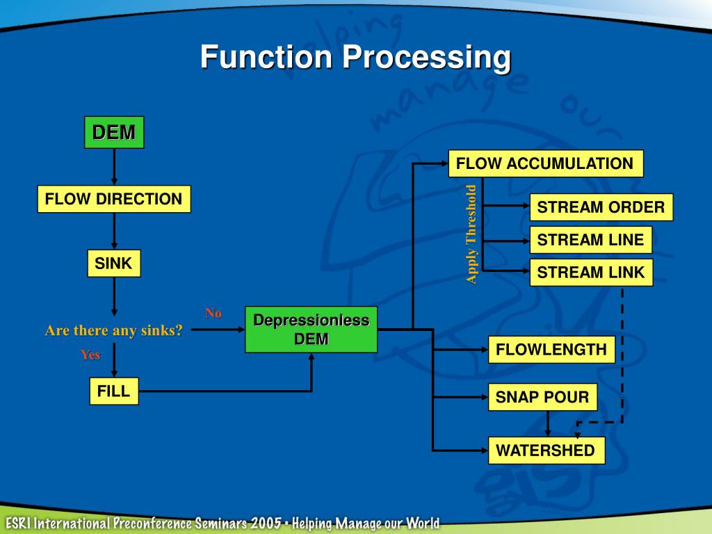 Function Processing