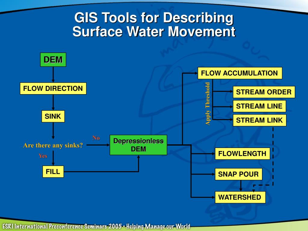 GIS Tools for Describing