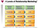 4 levels of relationship marketing