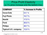 price profit elasticity a 1 price increase and the bottom line