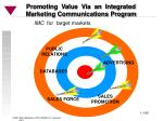 promoting value via an integrated marketing communications program