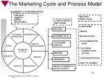 the marketing cycle and process model