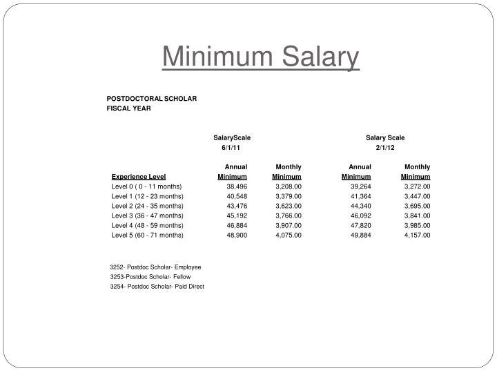 Minimum Salary