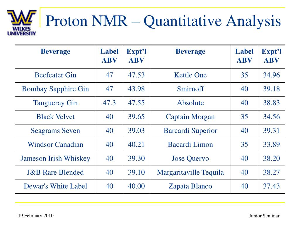 Proton NMR – Quantitative Analysis
