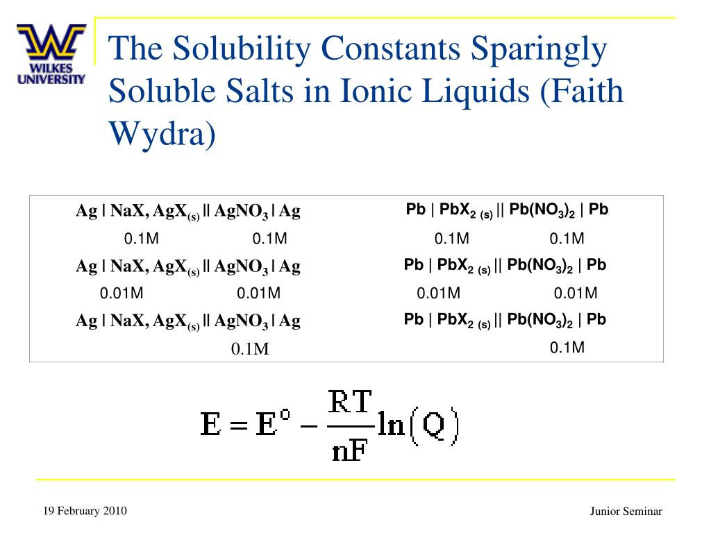 The Solubility Constants Sparingly Soluble Salts in Ionic Liquids (Faith Wydra)