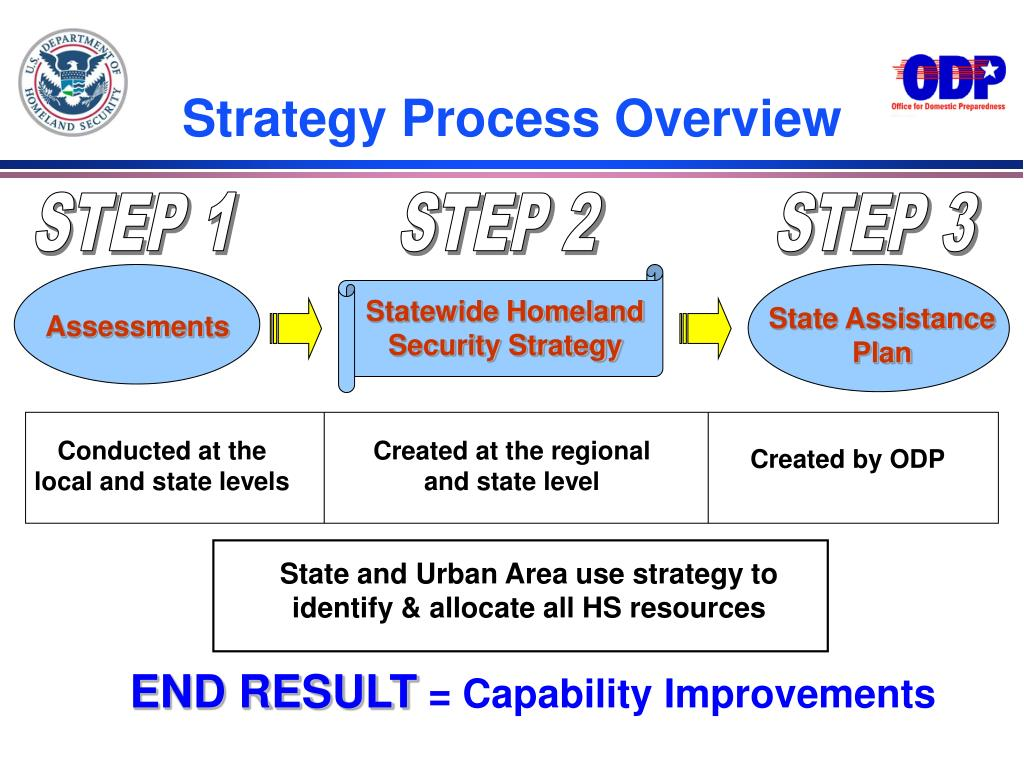 Strategy Process Overview