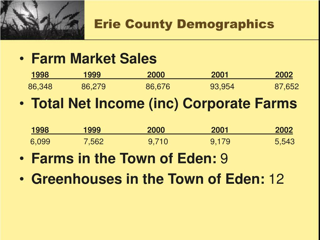 Erie County Demographics