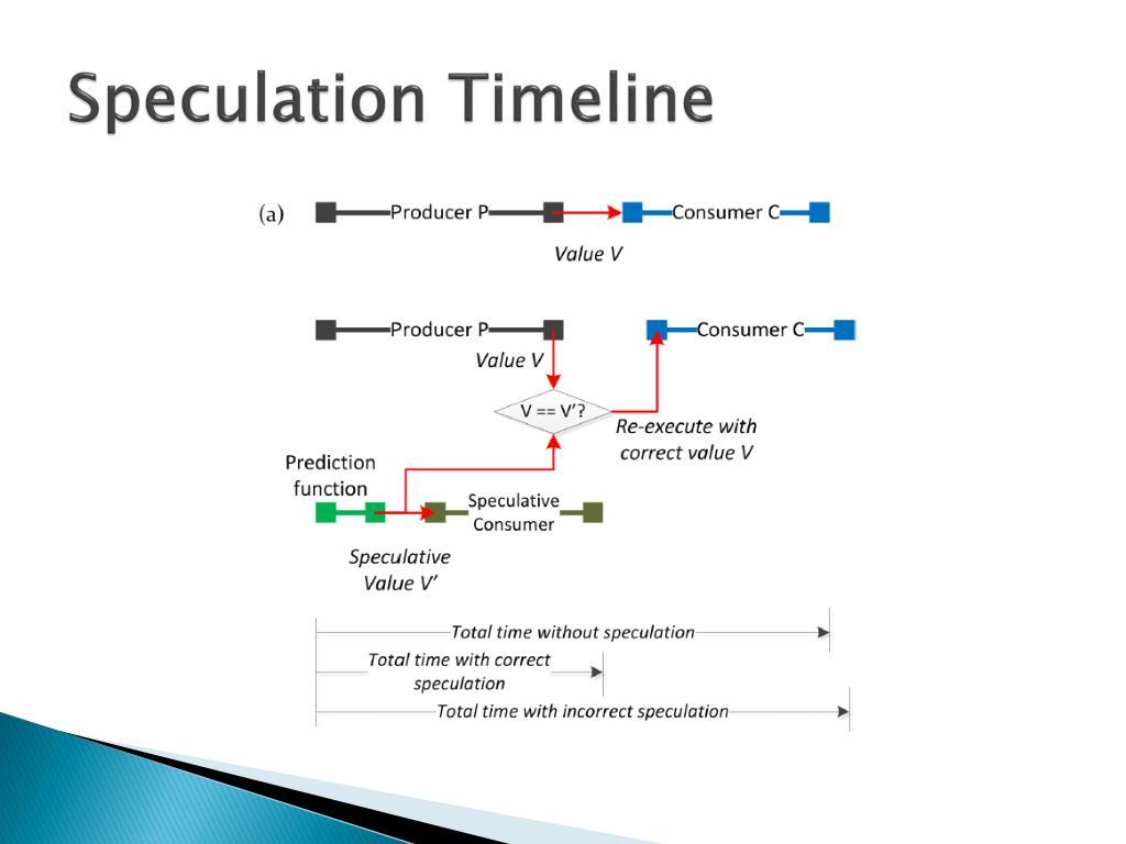 Speculation Timeline