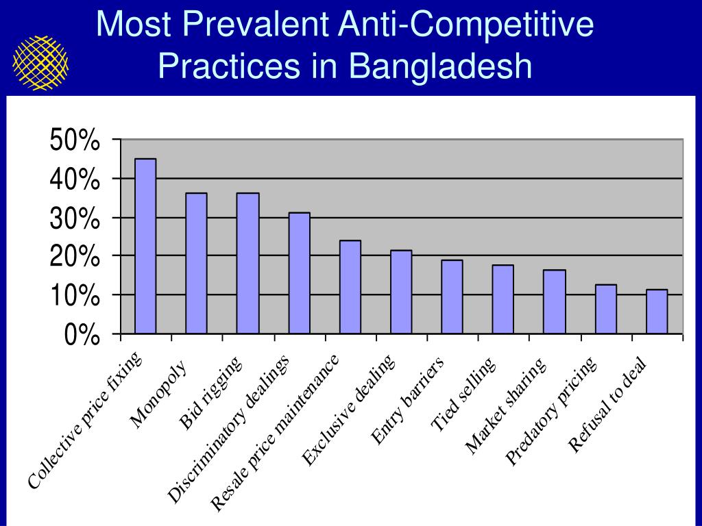 Most Prevalent Anti-Competitive Practices in Bangladesh