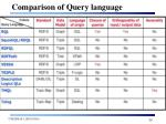 comparison of query language