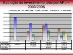 evolu o do investimento total por apl 2003 2006