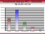 investimento total por apl 2003 2006 r 33 501 437 03