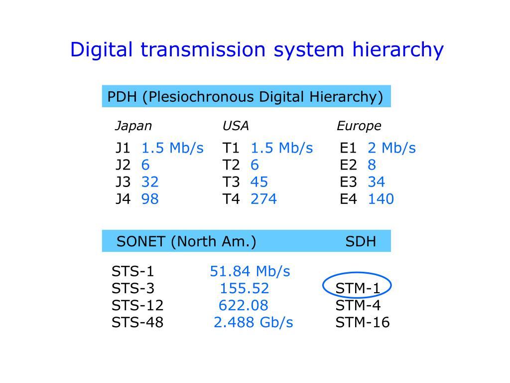 Digital transmission system hierarchy