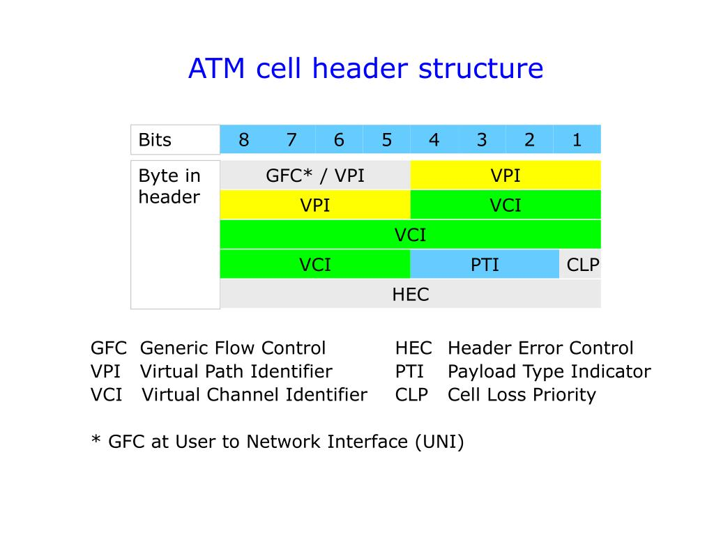 ATM cell header structure