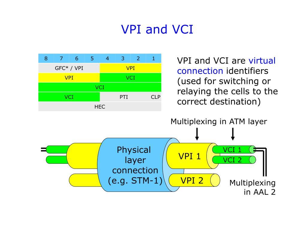 VPI and VCI