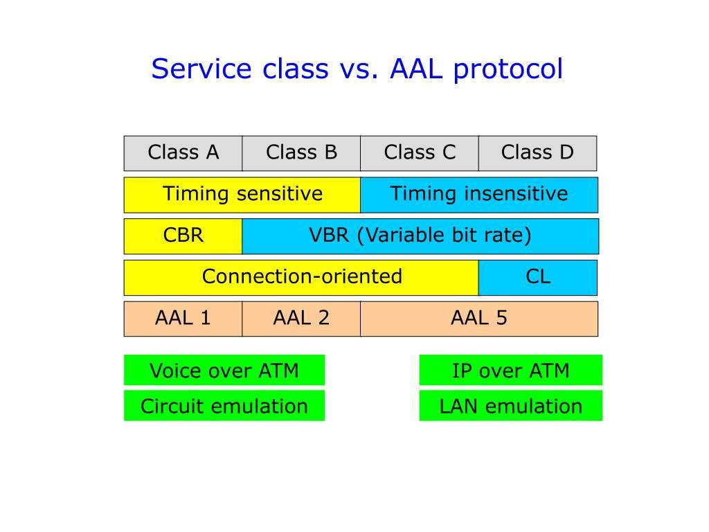 Service class vs. AAL protocol