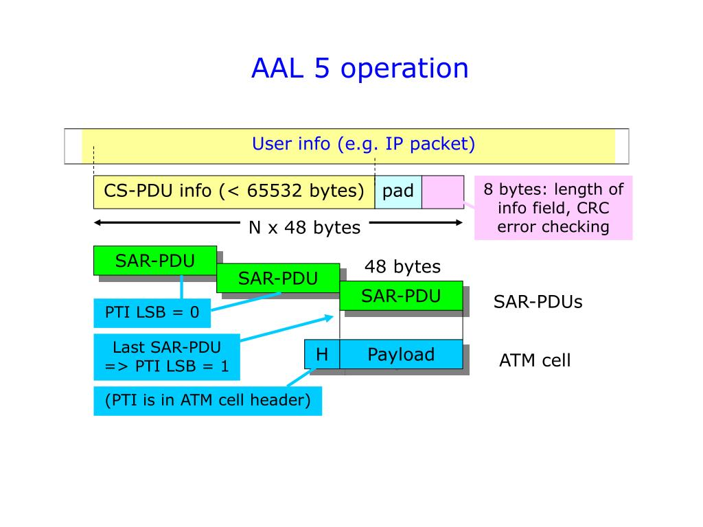 AAL 5 operation
