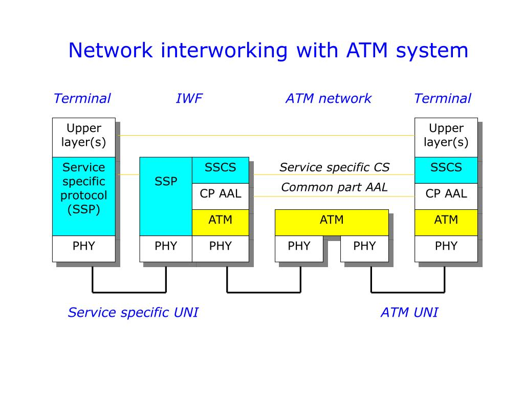 Network interworking with ATM system