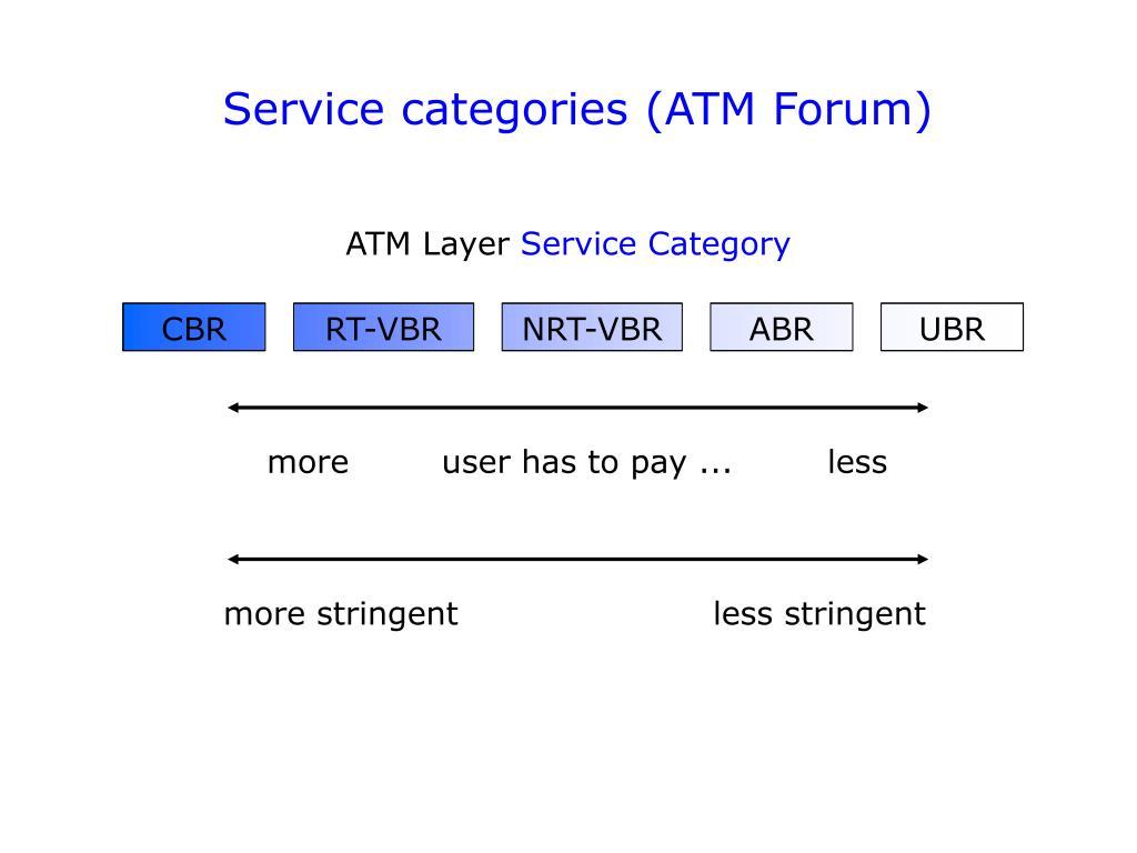 Service categories (ATM Forum)