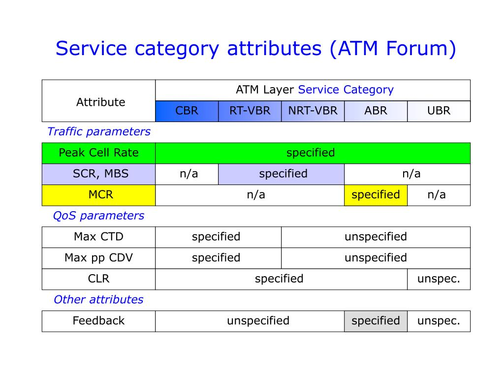 Service category attributes (ATM Forum)