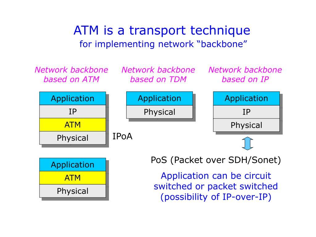 ATM is a transport technique