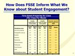 how does fsse inform what we know about student engagement21